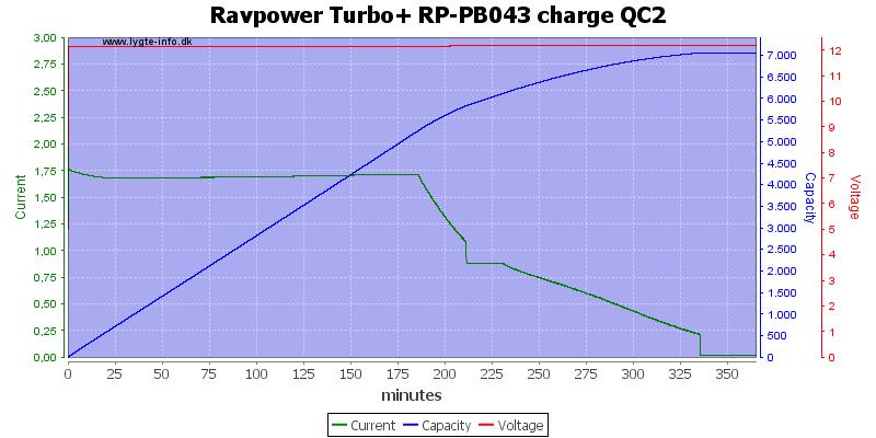 Ravpower%20Turbo+%20RP-PB043%20charge%20QC2