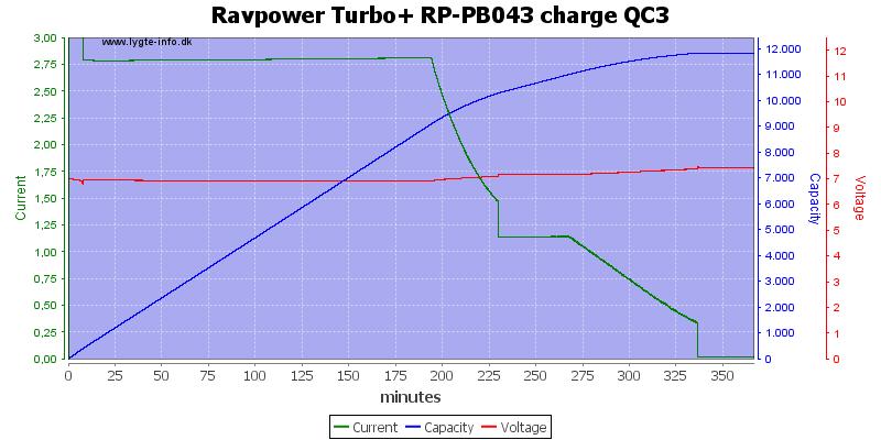 Ravpower%20Turbo+%20RP-PB043%20charge%20QC3