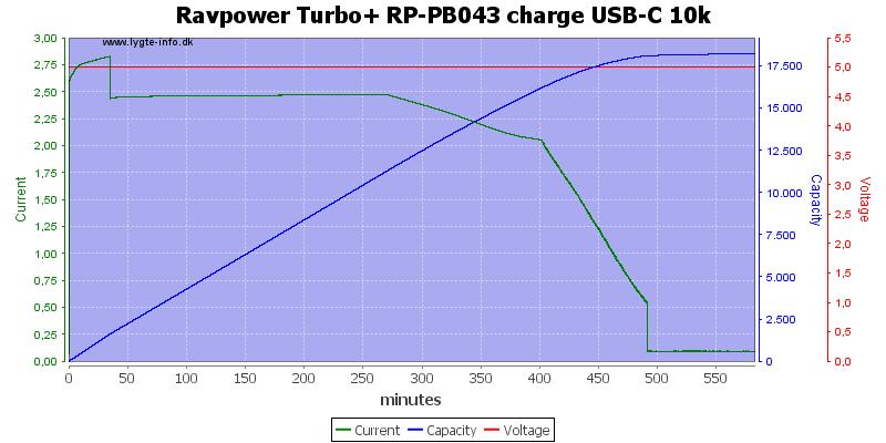 Ravpower%20Turbo+%20RP-PB043%20charge%20USB-C%2010k
