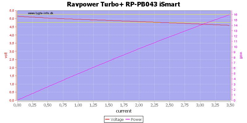Ravpower%20Turbo+%20RP-PB043%20iSmart%20load%20sweep