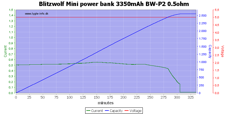 Blitzwolf%20Mini%20power%20bank%203350mAh%20BW-P2%200.5ohm