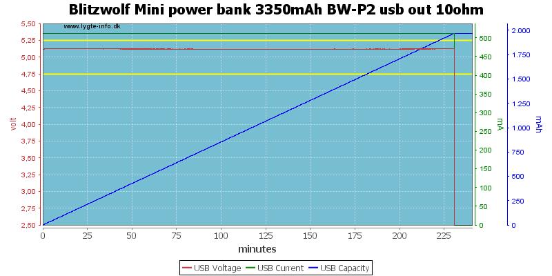 Blitzwolf%20Mini%20power%20bank%203350mAh%20BW-P2%20usb%20out%2010ohm