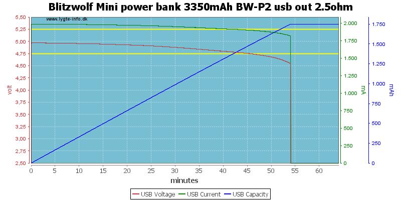 Blitzwolf%20Mini%20power%20bank%203350mAh%20BW-P2%20usb%20out%202.5ohm