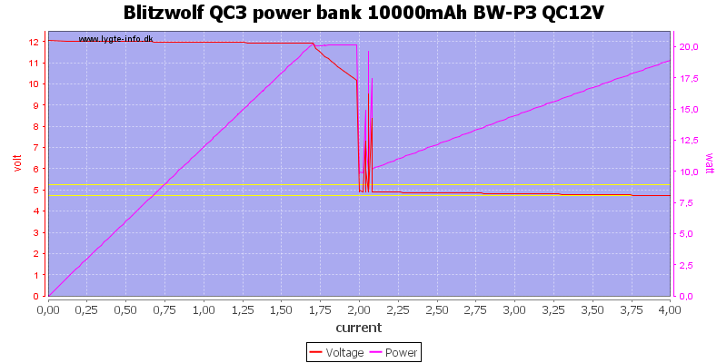 Blitzwolf%20QC3%20power%20bank%2010000mAh%20BW-P3%20QC12V%20load%20sweep