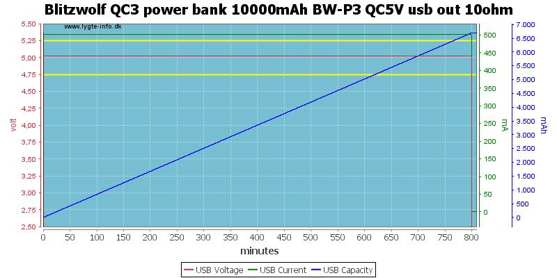 Blitzwolf%20QC3%20power%20bank%2010000mAh%20BW-P3%20QC5V%20usb%20out%2010ohm