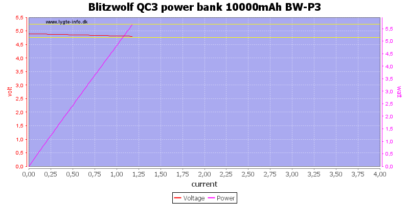 Blitzwolf%20QC3%20power%20bank%2010000mAh%20BW-P3%20load%20sweep