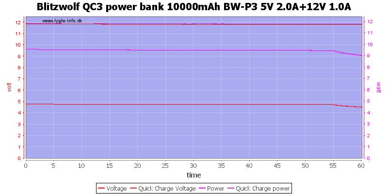Blitzwolf%20QC3%20power%20bank%2010000mAh%20BW-P3%205V%202.0A%2b12V%201.0A%20load%20test