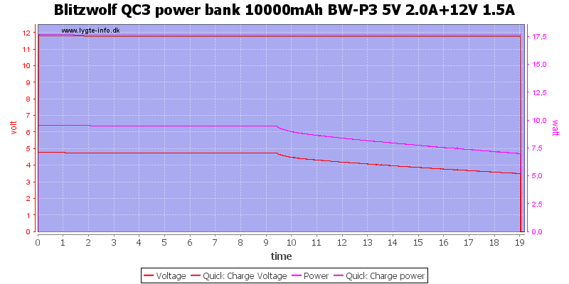 Blitzwolf%20QC3%20power%20bank%2010000mAh%20BW-P3%205V%202.0A%2b12V%201.5A%20load%20test