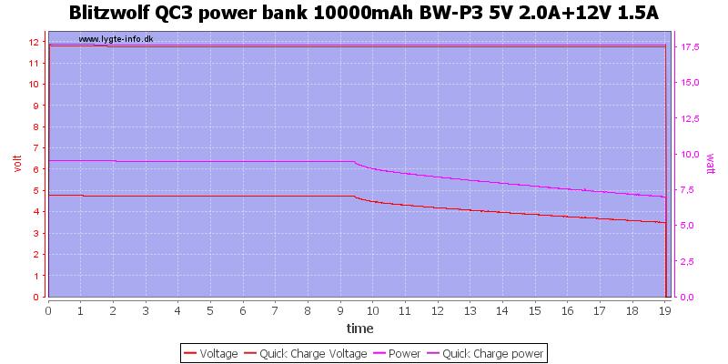 Blitzwolf%20QC3%20power%20bank%2010000mAh%20BW-P3%205V%202.0A%2b12V%201.5A%20load%20test