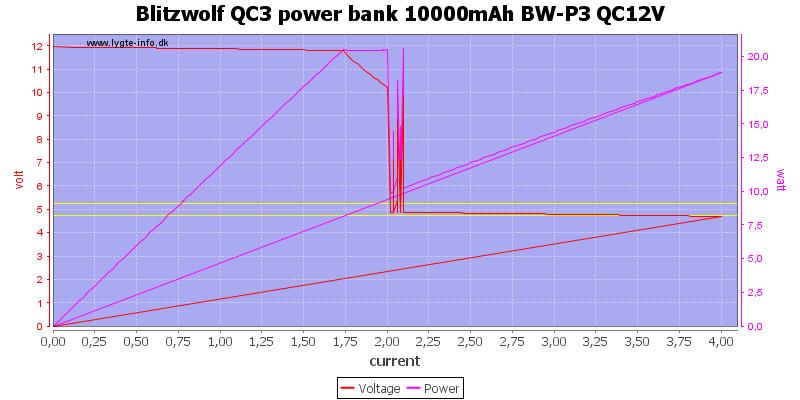 Blitzwolf%20QC3%20power%20bank%2010000mAh%20BW-P3%20QC12V%20load%20sweep
