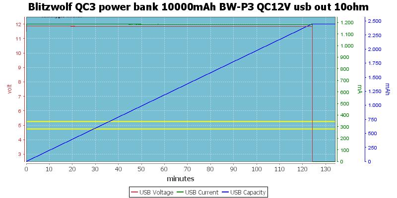 Blitzwolf%20QC3%20power%20bank%2010000mAh%20BW-P3%20QC12V%20usb%20out%2010ohm