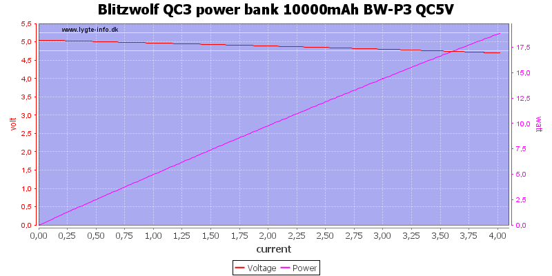 Blitzwolf%20QC3%20power%20bank%2010000mAh%20BW-P3%20QC5V%20load%20sweep