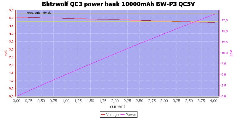 Blitzwolf%20QC3%20power%20bank%2010000mAh%20BW-P3%20QC5V%20load%20sweep