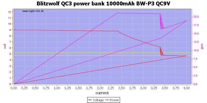 Blitzwolf%20QC3%20power%20bank%2010000mAh%20BW-P3%20QC9V%20load%20sweep