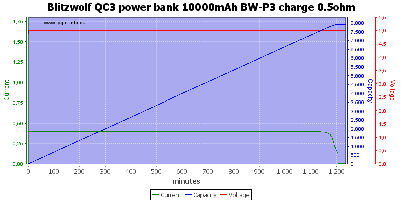 Blitzwolf%20QC3%20power%20bank%2010000mAh%20BW-P3%20charge%200.5ohm