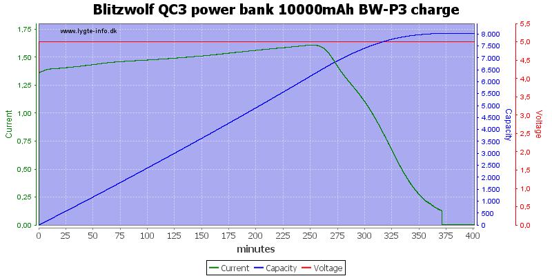 Blitzwolf%20QC3%20power%20bank%2010000mAh%20BW-P3%20charge