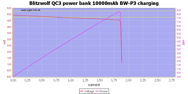 Blitzwolf%20QC3%20power%20bank%2010000mAh%20BW-P3%20charging%20load%20sweep
