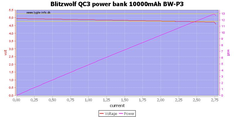 Blitzwolf%20QC3%20power%20bank%2010000mAh%20BW-P3%20load%20sweep