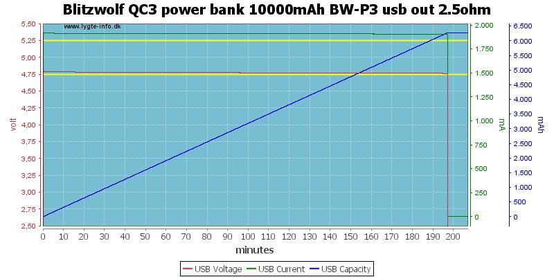 Blitzwolf%20QC3%20power%20bank%2010000mAh%20BW-P3%20usb%20out%202.5ohm