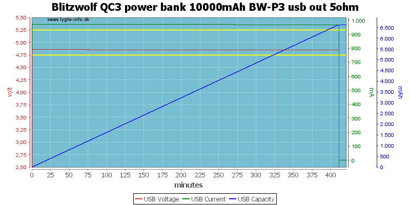 Blitzwolf%20QC3%20power%20bank%2010000mAh%20BW-P3%20usb%20out%205ohm