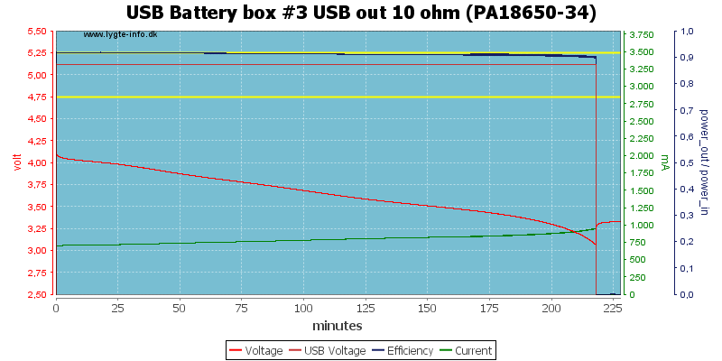 USB%20Battery%20box%20%233%20USB%20out%2010%20ohm%20(PA18650-34)