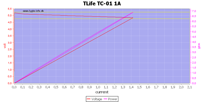 TLife%20TC-01%201A%20load%20sweep