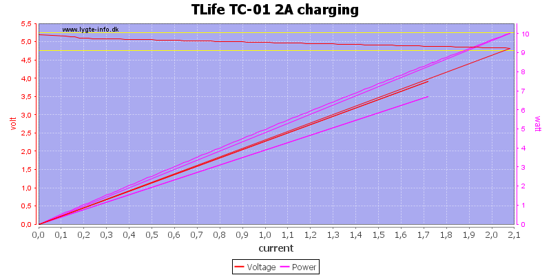 TLife%20TC-01%202A%20charging%20load%20sweep