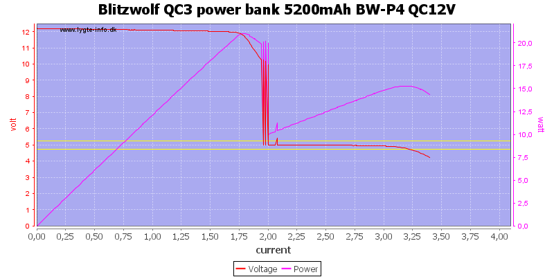 Blitzwolf%20QC3%20power%20bank%205200mAh%20BW-P4%20QC12V%20load%20sweep