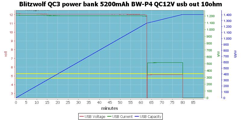 Blitzwolf%20QC3%20power%20bank%205200mAh%20BW-P4%20QC12V%20usb%20out%2010ohm