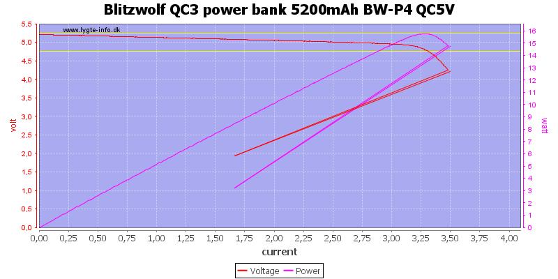 Blitzwolf%20QC3%20power%20bank%205200mAh%20BW-P4%20QC5V%20load%20sweep