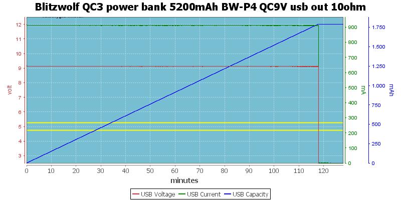Blitzwolf%20QC3%20power%20bank%205200mAh%20BW-P4%20QC9V%20usb%20out%2010ohm