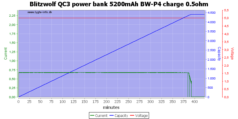 Blitzwolf%20QC3%20power%20bank%205200mAh%20BW-P4%20charge%200.5ohm