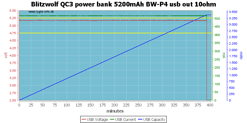 Blitzwolf%20QC3%20power%20bank%205200mAh%20BW-P4%20usb%20out%2010ohm