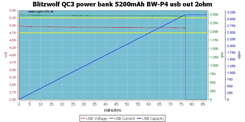 Blitzwolf%20QC3%20power%20bank%205200mAh%20BW-P4%20usb%20out%202ohm