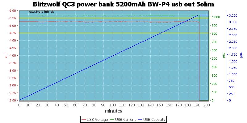 Blitzwolf%20QC3%20power%20bank%205200mAh%20BW-P4%20usb%20out%205ohm