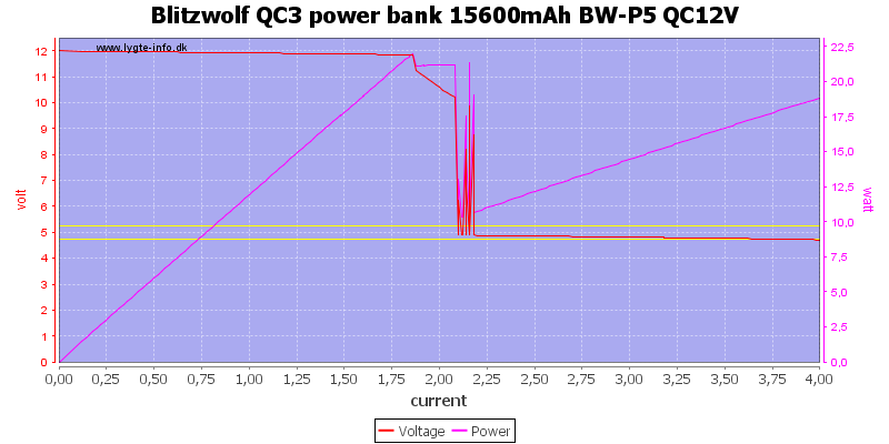 Blitzwolf%20QC3%20power%20bank%2015600mAh%20BW-P5%20QC12V%20load%20sweep