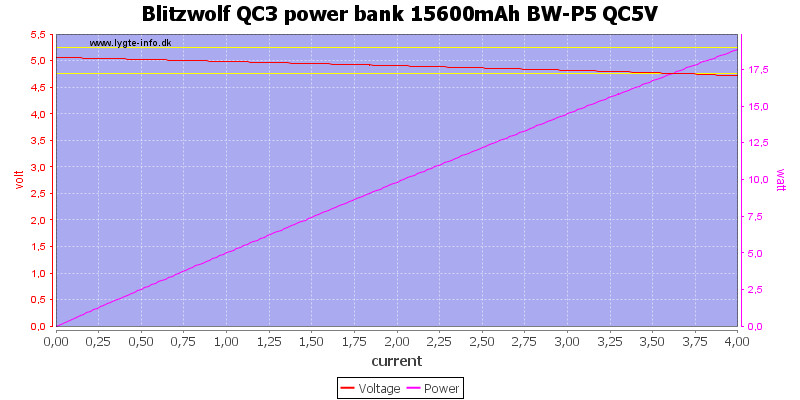 Blitzwolf%20QC3%20power%20bank%2015600mAh%20BW-P5%20QC5V%20load%20sweep