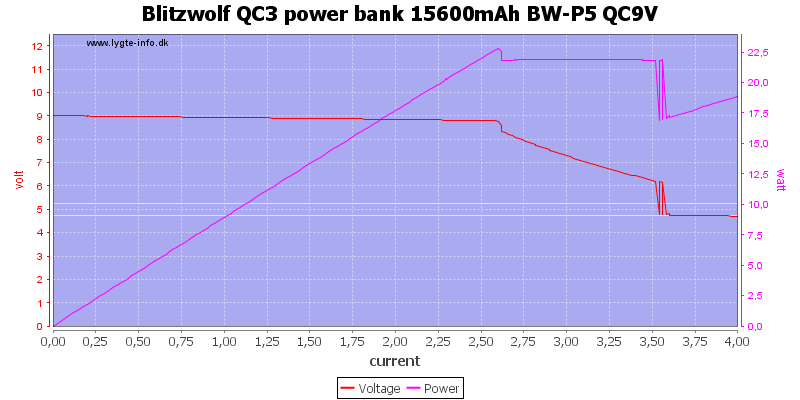 Blitzwolf%20QC3%20power%20bank%2015600mAh%20BW-P5%20QC9V%20load%20sweep
