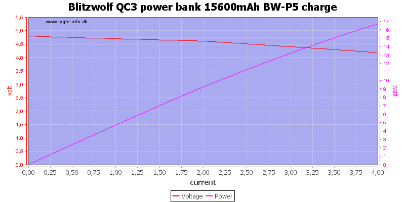 Blitzwolf%20QC3%20power%20bank%2015600mAh%20BW-P5%20charge%20load%20sweep