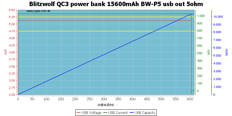 Blitzwolf%20QC3%20power%20bank%2015600mAh%20BW-P5%20usb%20out%205ohm