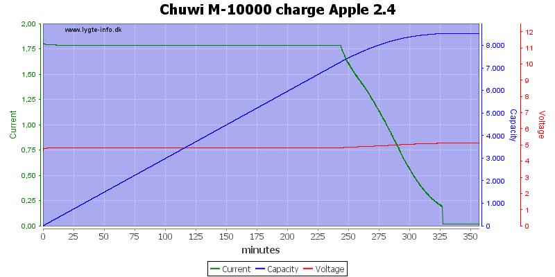 Chuwi%20M-10000%20charge%20Apple%202.4