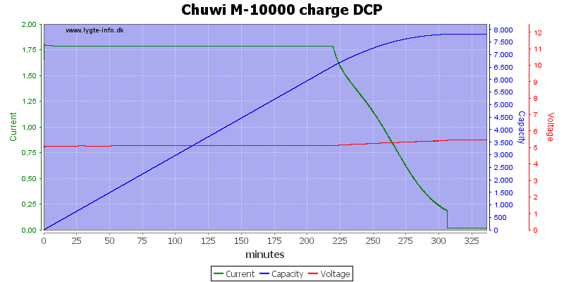 Chuwi%20M-10000%20charge%20DCP