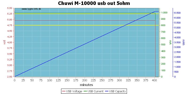 Chuwi%20M-10000%20usb%20out%205ohm