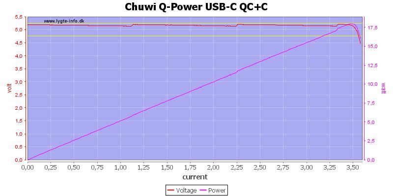 Chuwi%20Q-Power%20USB-C%20QC%2BC%20load%20sweep