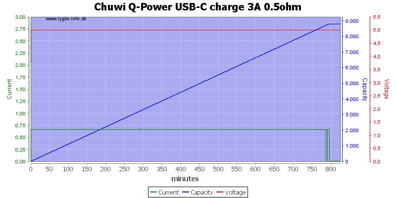 Chuwi%20Q-Power%20USB-C%20charge%203A%200.5ohm