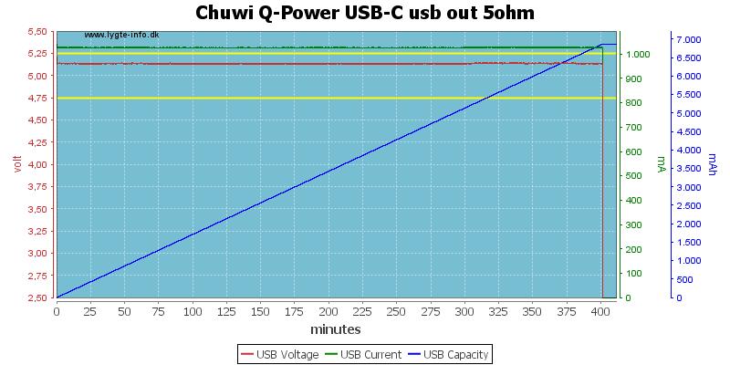 Chuwi%20Q-Power%20USB-C%20usb%20out%205ohm
