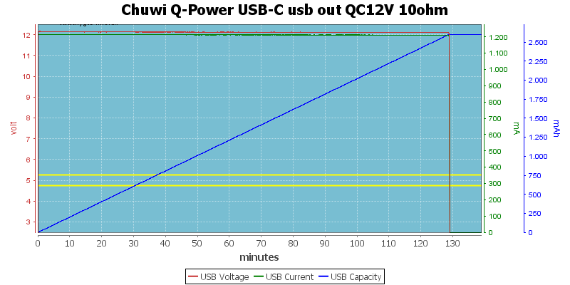 Chuwi%20Q-Power%20USB-C%20usb%20out%20QC12V%2010ohm