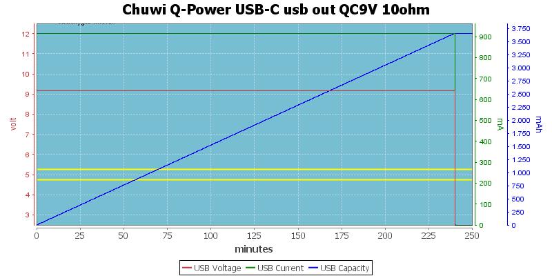 Chuwi%20Q-Power%20USB-C%20usb%20out%20QC9V%2010ohm