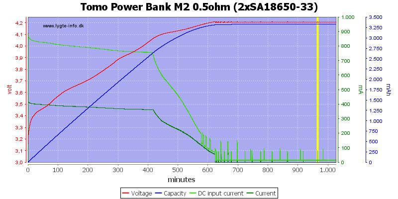 Tomo%20Power%20Bank%20M2%200.5ohm%20%282xSA18650-33%29