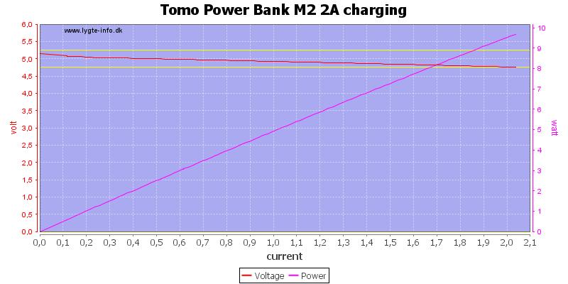 Tomo%20Power%20Bank%20M2%202A%20charging%20load%20sweep